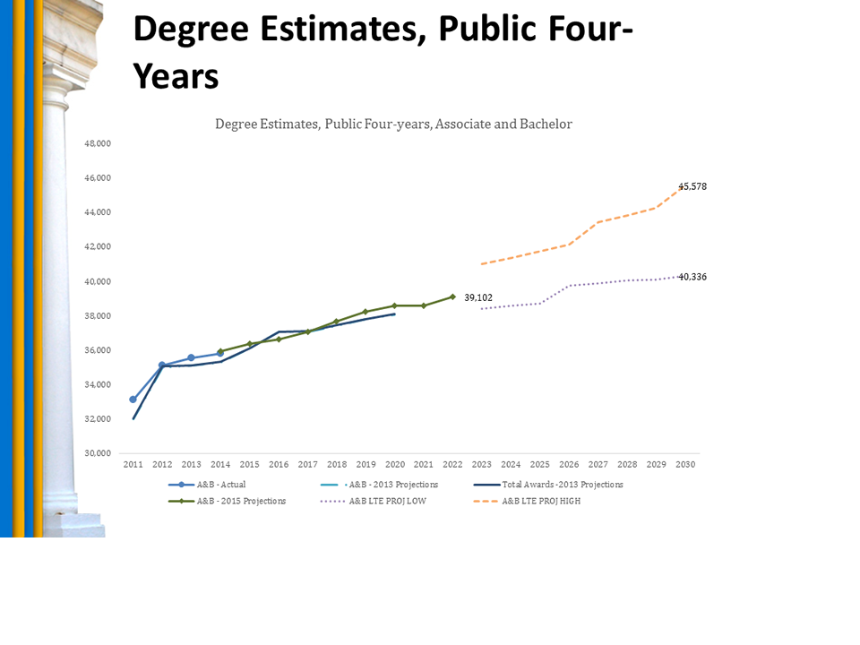Chart: Degree Estimates, Public Four-Years