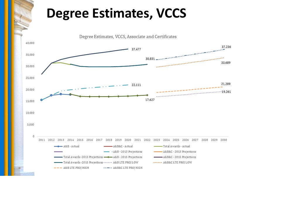 Chart: Degree Estimates, VCCS