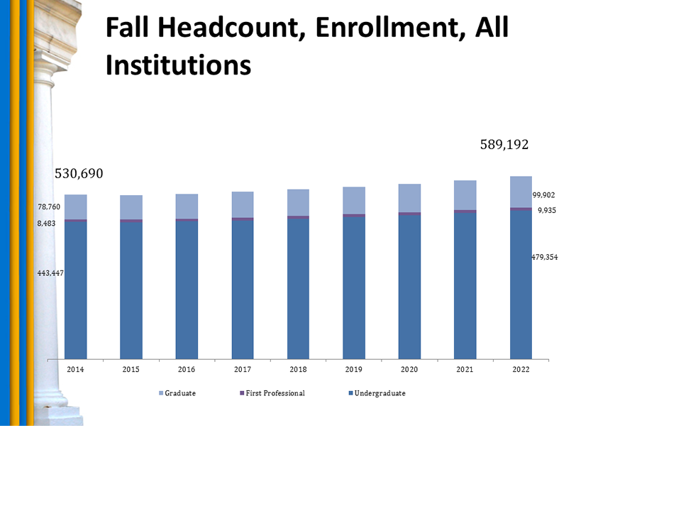 Chart: Fall Headcount, Enrollment, All Institutions