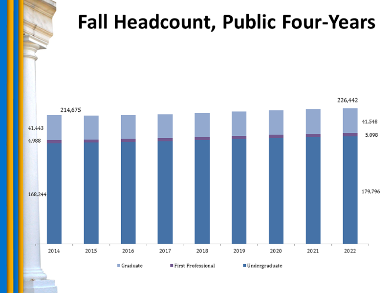 Chart: Fall Headcount, Public Four-Years