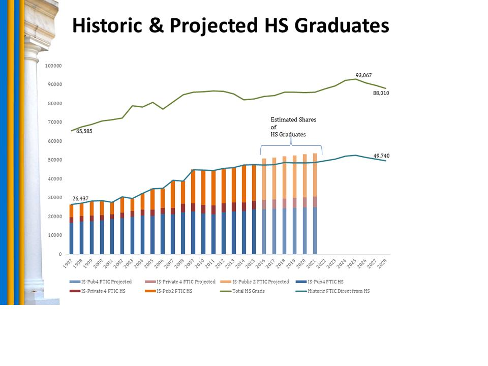 Chart: Historic & Projected HS Graduates