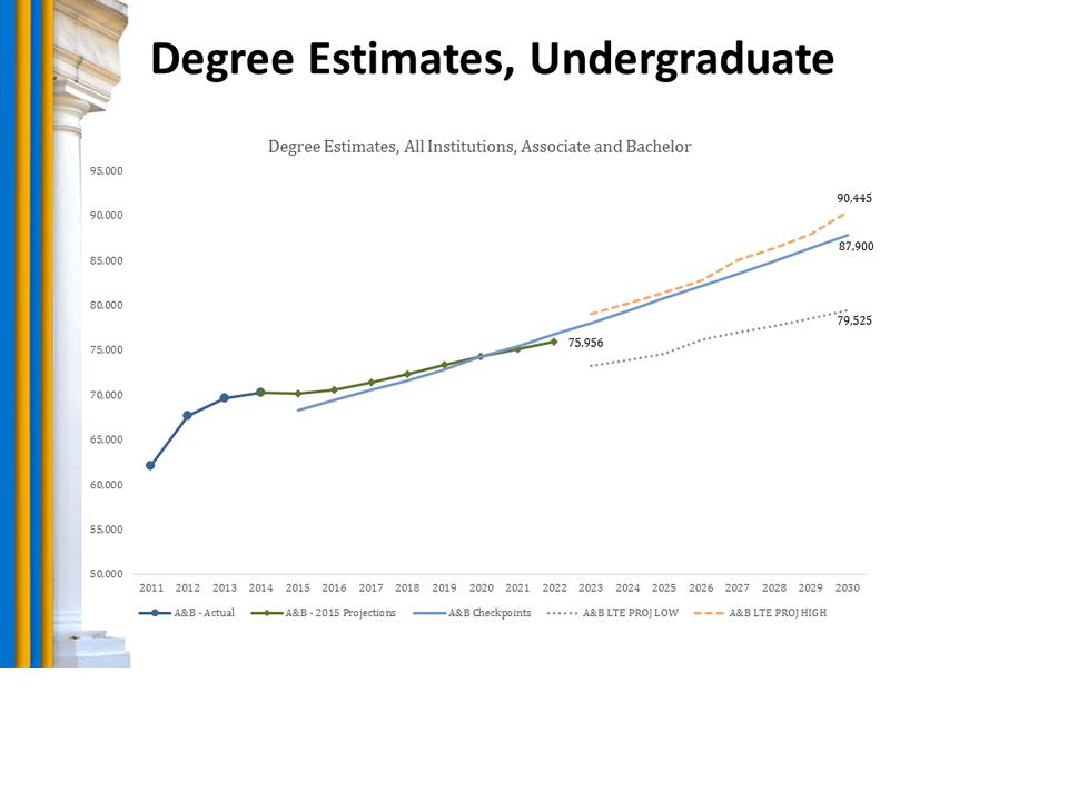 Chart: Degree Estimates, Undergraduate