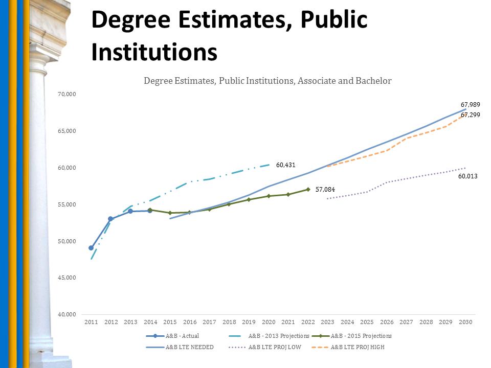 Chart: Degree Estimates, Public Institutions