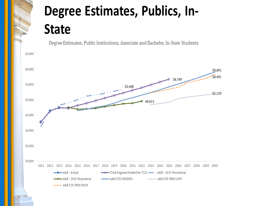 Chart: Degree Estimates, Publics, In-State