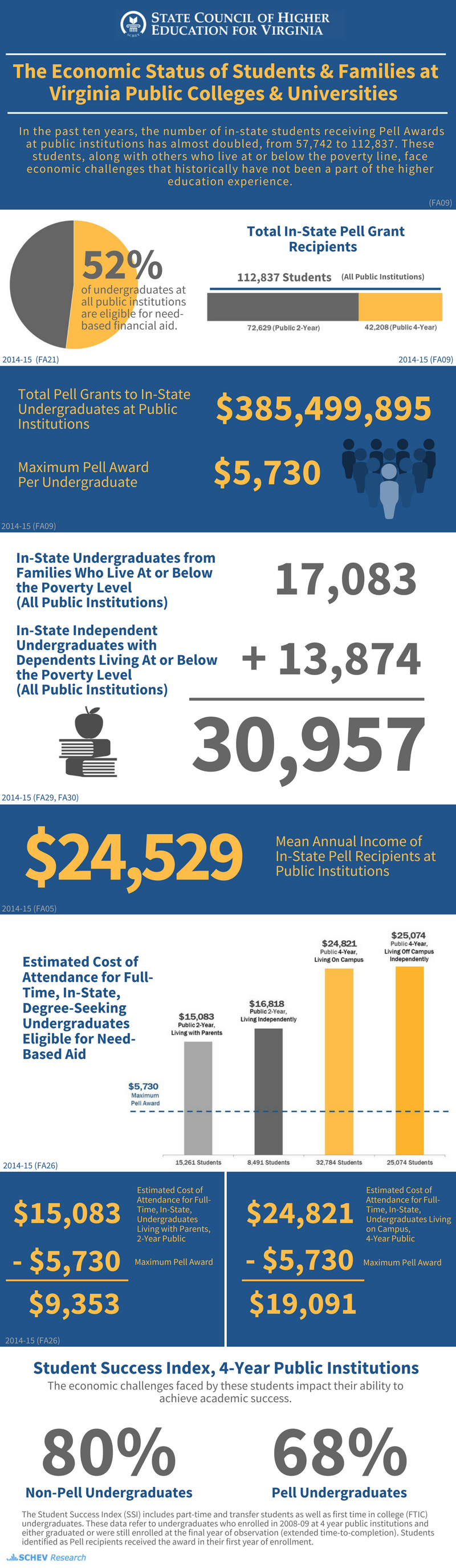 Infographic: The State Council of Higher Education The Economic Status of Students and Families at Virginia Public Colleges & Universities In the past ten years, the number of in-state students receiving Pell Awards at public institutions has almost doubled, from 57,742 to 112,837. These students, along with others who live at or below the poverty line, face economic challenges that historically have not a part of the higher education experience.<br /><br />52% of undergraduate at public institutions are eligible for need-based financial aid. 112,837 Total In-State Pell Grant Recipients 72,629 at the public two-year colleges 42,208 at the public four-year colleges. $385,499,895 Total Pell Grants to In-State Undergraduates at Public Institutions $5,730 Maximum Pell Award Per Undergraduate 18,812 Undergraduates from Families Who Live At or Below the Poverty Level (Public Institutions) 14,422 Independent Undergraduates with Dependents Living At or Below the Poverty Level (Public Institutions) 33,234 student-families from, or in, poverty $24,529 Mean Annual Income of In-State Pell Recipients at Public Institutions $15,083 Average annual estimated cost of attendance for a full-time, in-state undergraduate, living with parents at a public two-year, after a maximum Pell award of $5,730, there is $9,353  remaining. $24,821 Average annual estimated cost of attendance for a full-time, in-state undergraduate, living with parents at a public four-year, after a maximum Pell award of $5,730, there is $19,091  remaining.<br /><br />SCHEV's Student Success Index at four-year public institutions is 80% for non-Pell undergraduates and 68% for Pell students. The Student Success Index (SSI) includes part-time and transfer students as well as first-time in college (FTIC) undergraduates. These data refer to undergraduate enrolled in 2008-09 at 4 year public institutions and either graduated or were still enrolled at final year of observation  (extended time-to-completion). Students identified as Pell recipients received the award in their first year of enrollment.